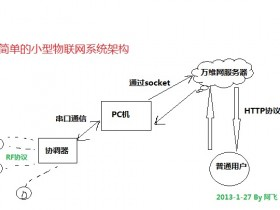 [原创]一个简单的物联网小框架结构图
