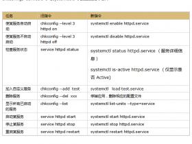 systemctl使用方法