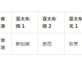 【分享】阿里云服务器华东 1、华东 2、华北 1、华北 2、华南 1 对应的城市