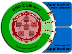 【整理】CentOS 6.x/7.x升级glibc