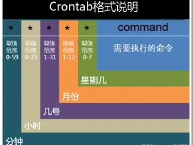 【整理】Linux crontab格式/crontab怎么写/CentOS_Redhat_Ubuntu crontab命令