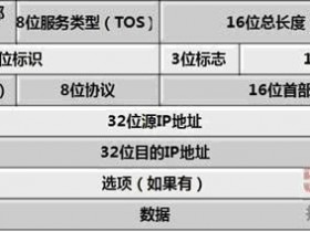 [整理]IP头,TCP头,UDP头,MAC帧头定义