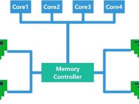 [整理]鲲鹏性能优化十板斧(一)——鲲鹏处理器NUMA简介与性能调优五步法<TaiShan特战队出品>