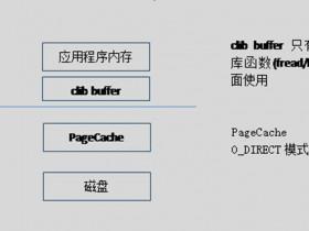[整理]鲲鹏性能优化十板斧(五)——应用程序性能调优<TaiShan特战队出品>