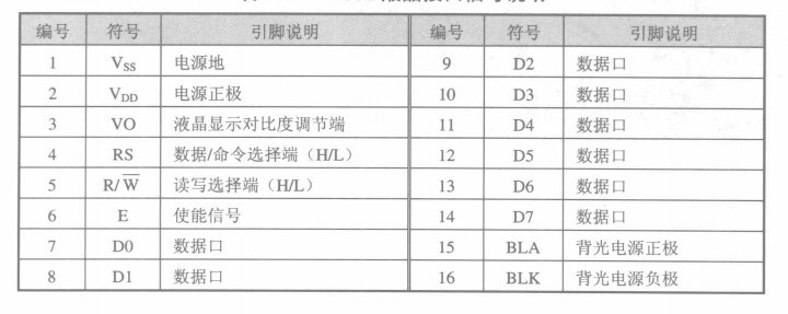 51单片机学习6_LCD1602液晶显示