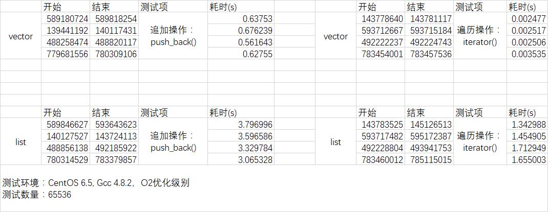 list_vector测试结果
