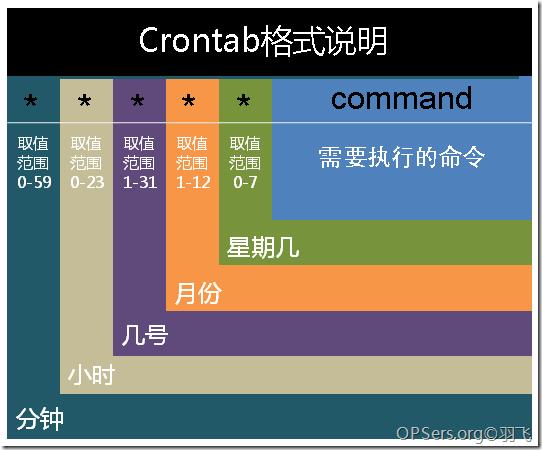 crontab_command
